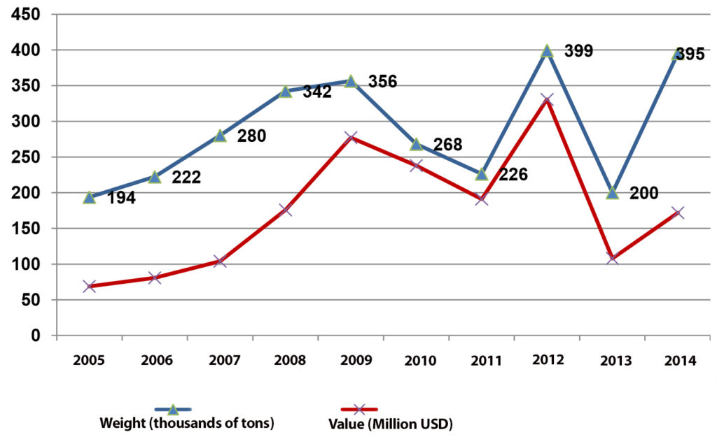 10 years trends of Iran's Apple export